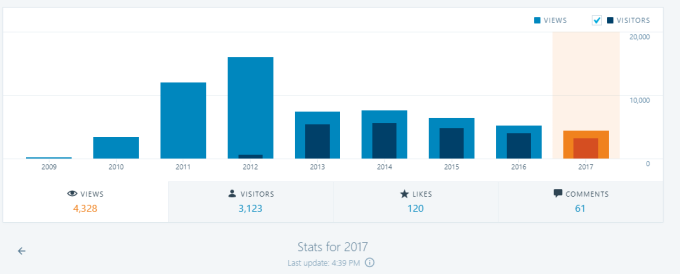 blog stats of the year