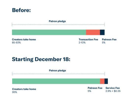 Patreon pledge changes graph explanation