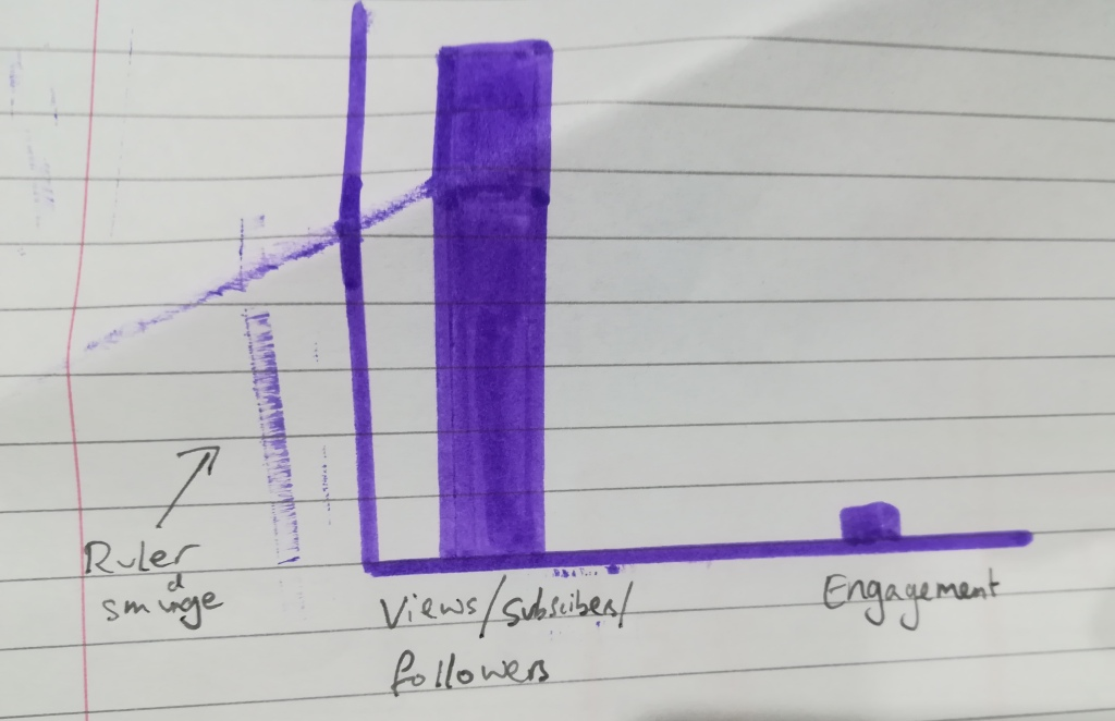 messily-drawn purple felt tip comparing views/subscribers/followers with engagement. Engagement is a fraction of the size of views/subscribers/followers.